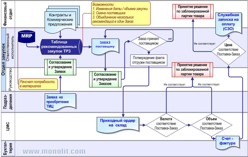 Жизненный цикл заказа (схема)