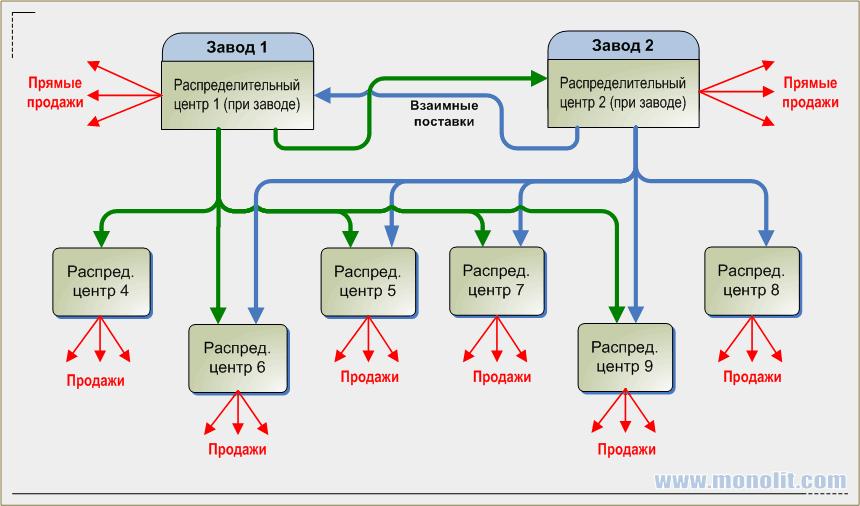 Пример схемы планирования